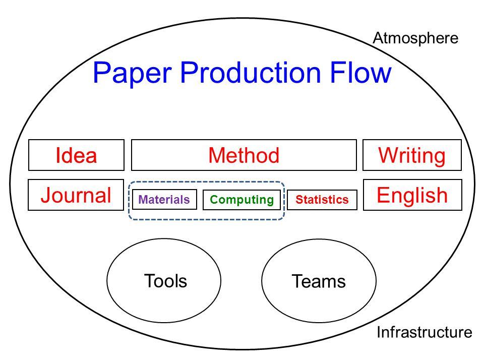 Paper Production Flow Idea Idea Method Writing Journal English Tools