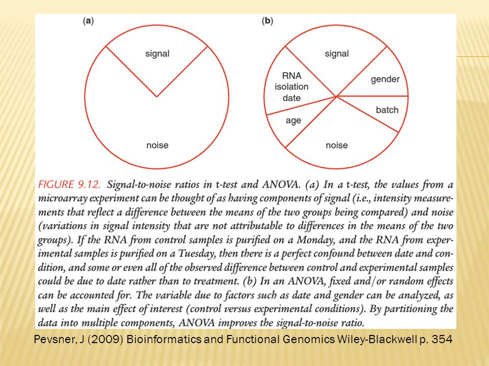 RNA-Seq overview Pevsner, J (2009) Bioinformatics and Functional Genomics Wiley-Blackwell p. 354