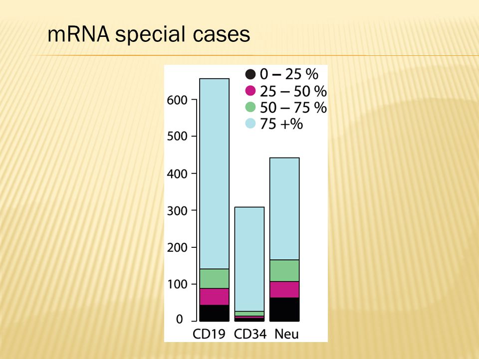 mRNA special cases Figure 2. Expression levels of scrambled exons. Analysis of. paired-end RNA-Seq data from random primed libraries reveals.