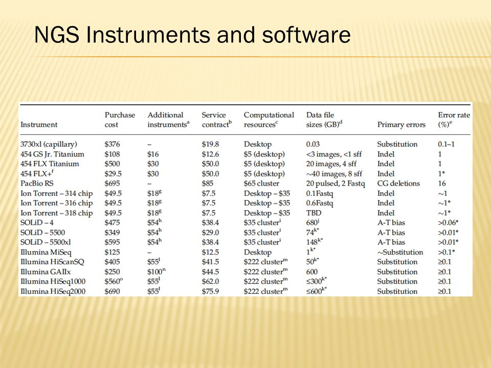 NGS Instruments and software