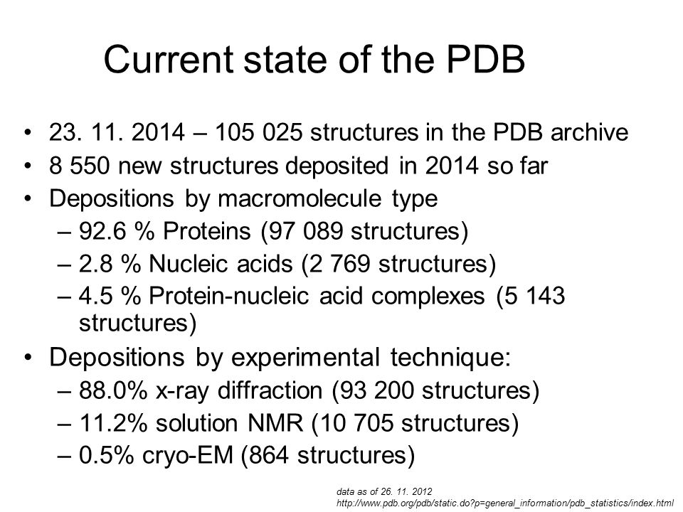 Current state of the PDB