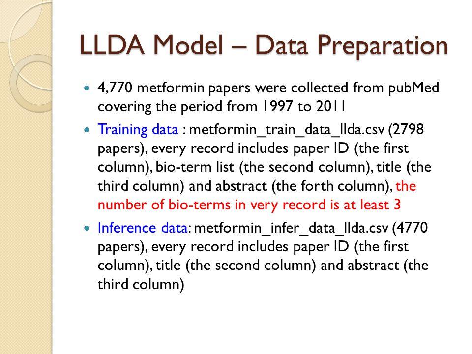 LLDA Model – Data Preparation