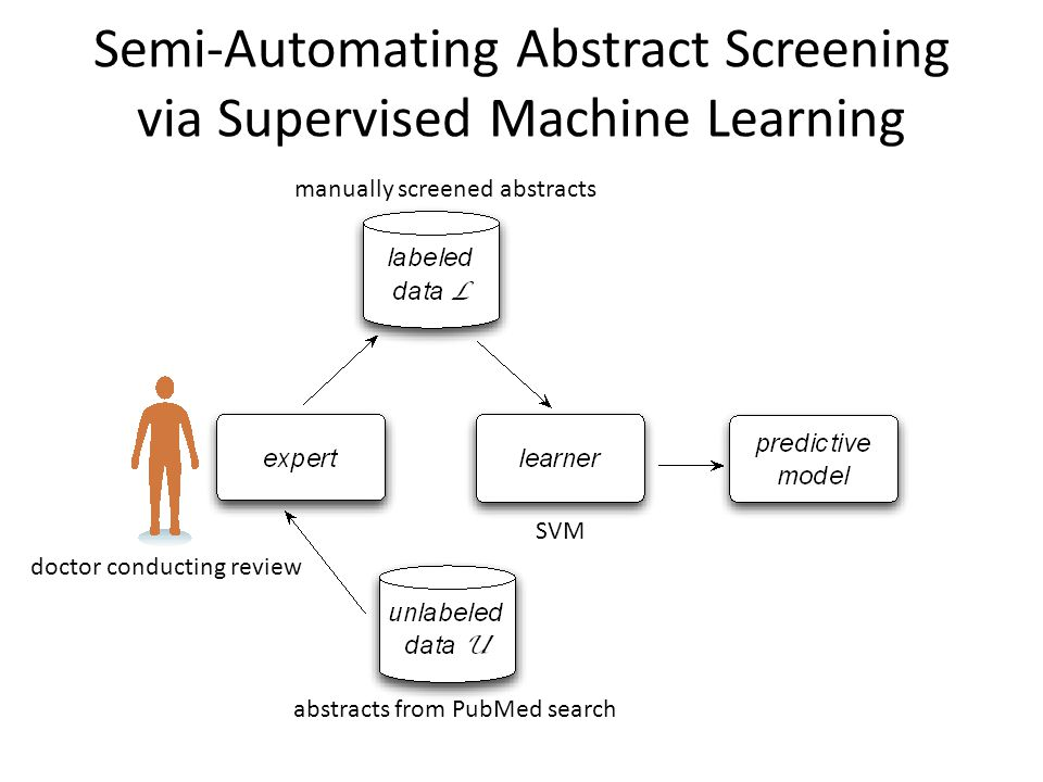 Semi-Automating Abstract Screening via Supervised Machine Learning