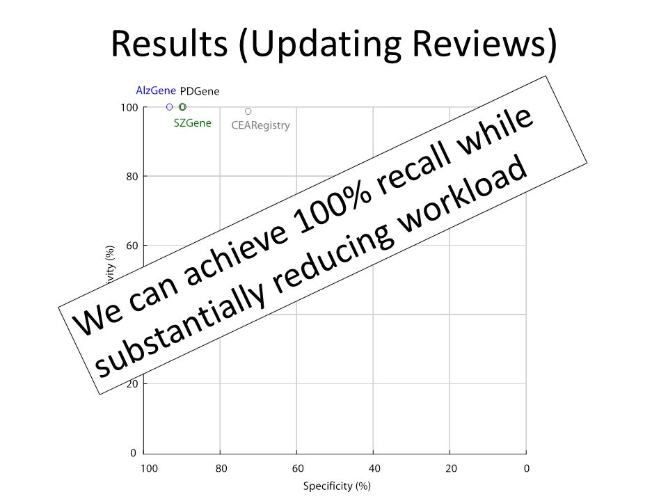 Results (Updating Reviews)