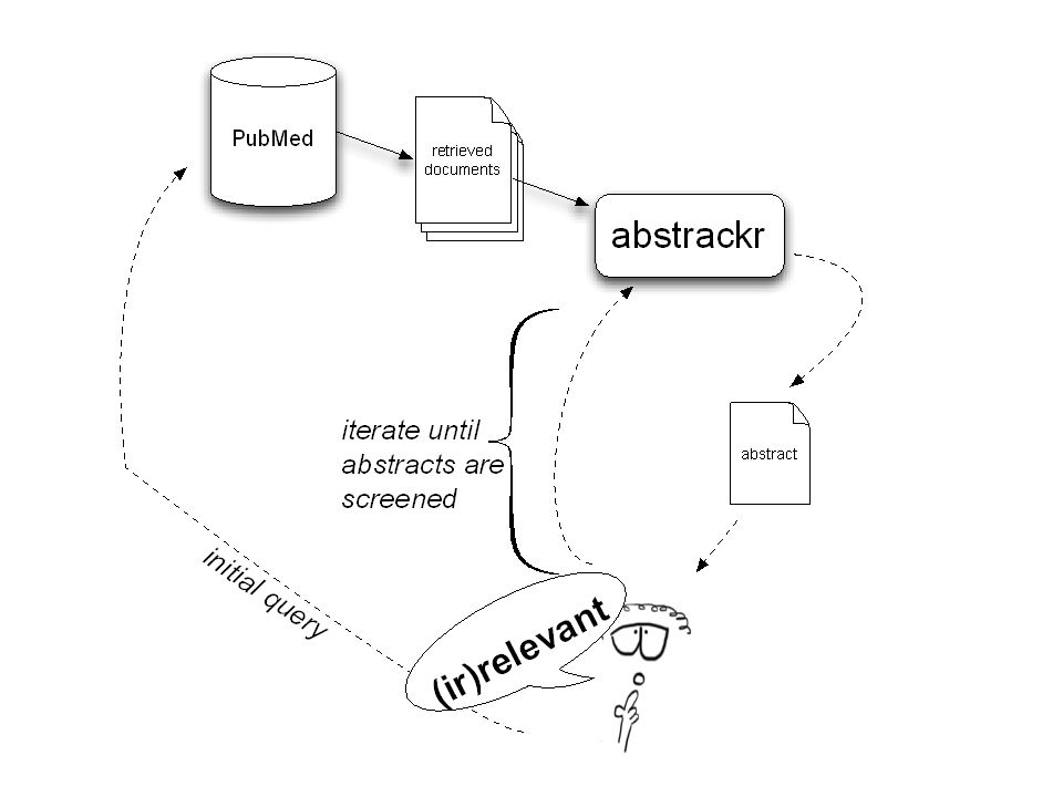 An illustration of the work-flow in the abstrackr program
