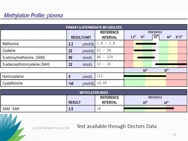 Test available through Doctors Data