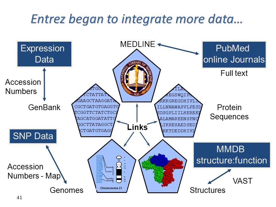 Entrez began to integrate more data…