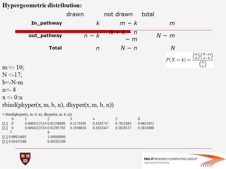 Hypergeometric distribution: