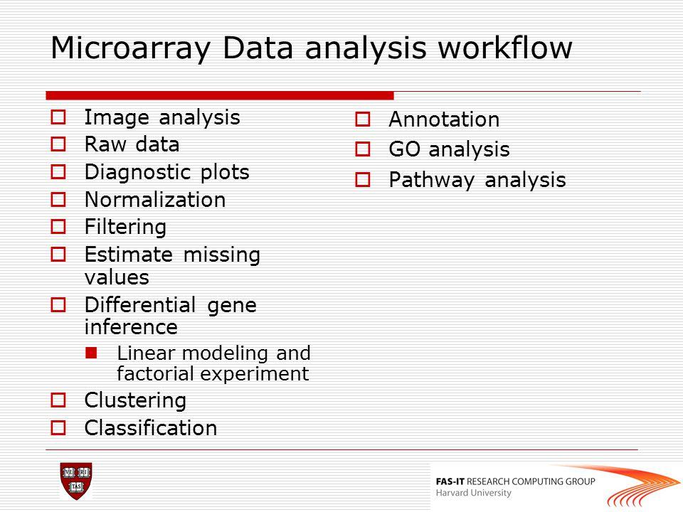 Microarray Data analysis workflow