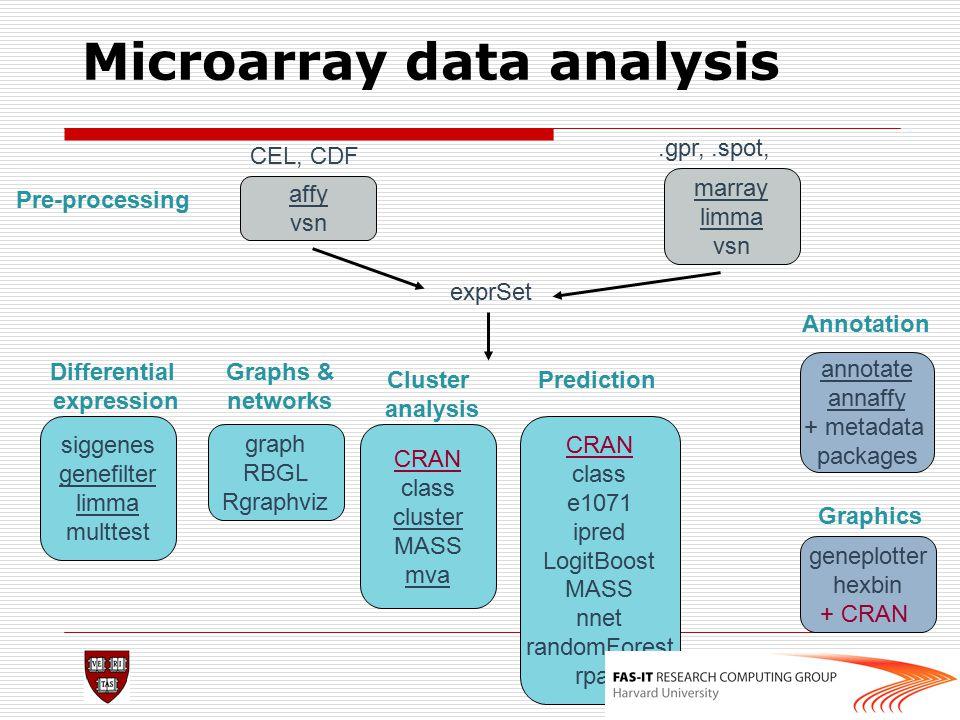 Microarray data analysis