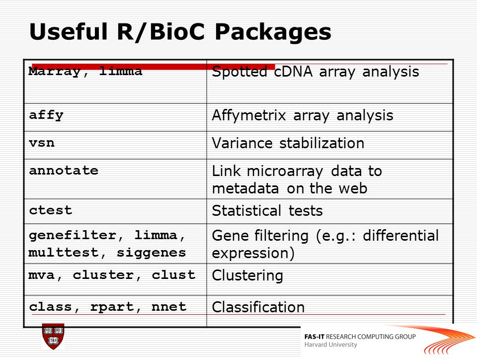 Useful R/BioC Packages
