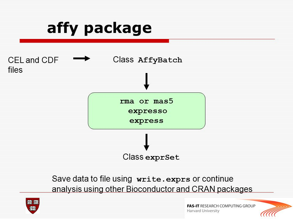 affy package CEL and CDF files Class AffyBatch rma or mas5 expresso