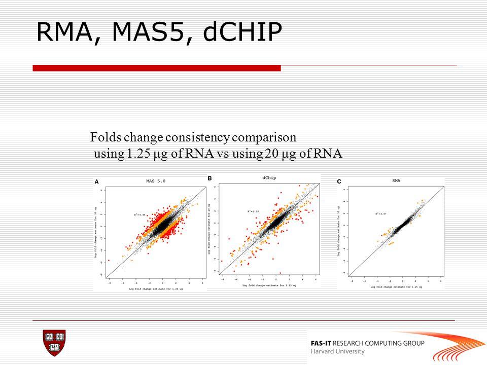 RMA, MAS5, dCHIP Folds change consistency comparison
