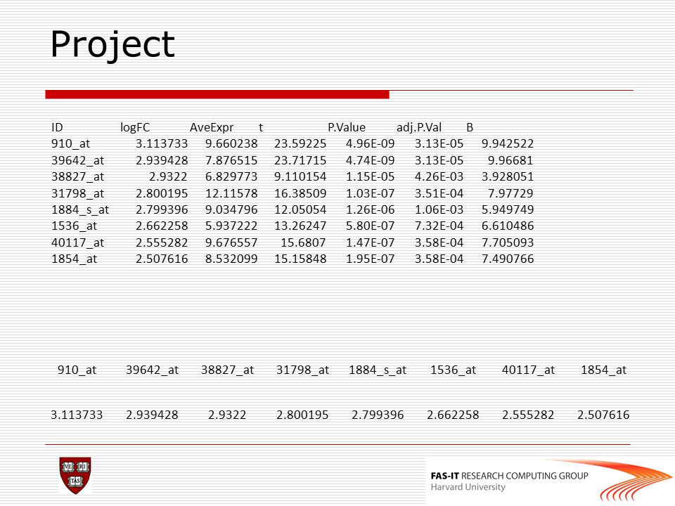 Project ID logFC AveExpr t P.Value adj.P.Val B 910_at 3.113733