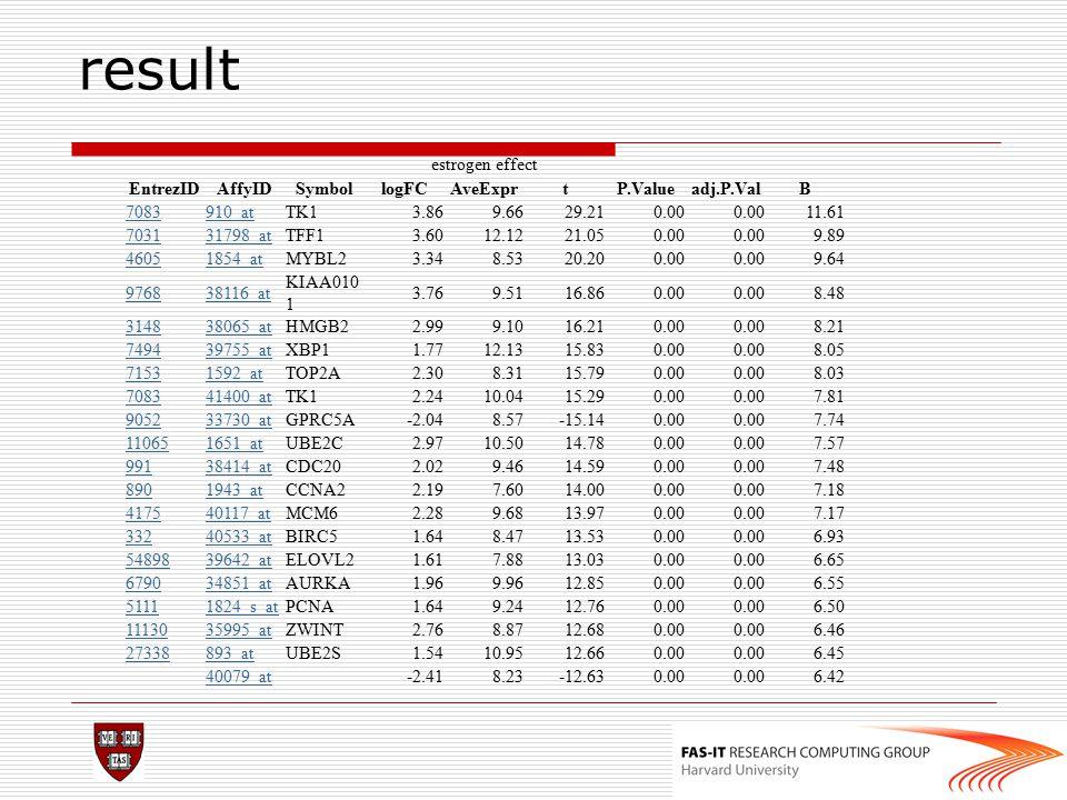 result estrogen effect EntrezID AffyID Symbol logFC AveExpr t P.Value
