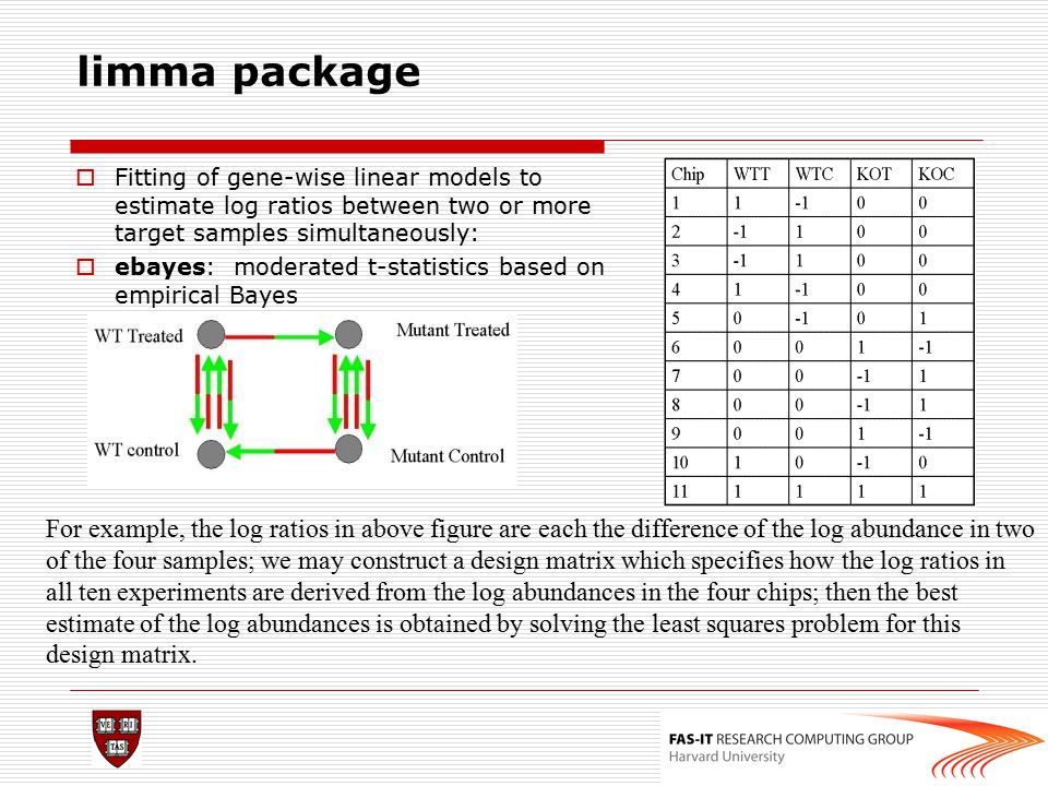 limma package Fitting of gene-wise linear models to estimate log ratios between two or more target samples simultaneously: