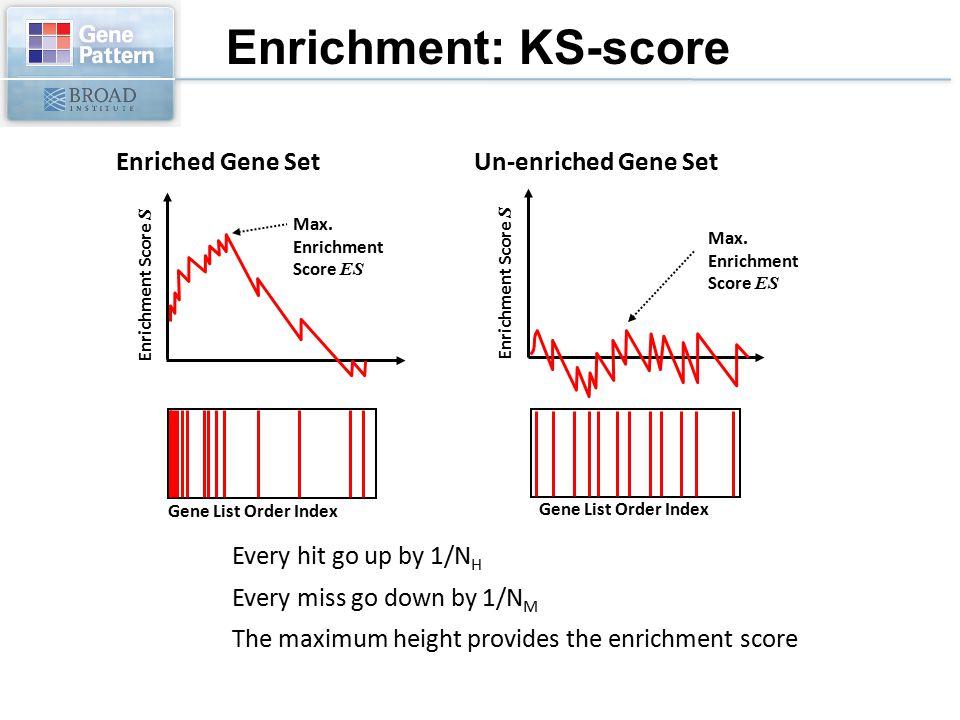 Enrichment: KS-score Enriched Gene Set Un-enriched Gene Set