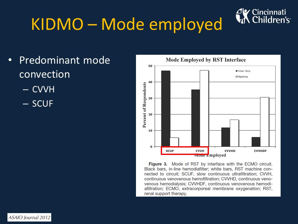 KIDMO – Mode employed Predominant mode convection CVVH SCUF