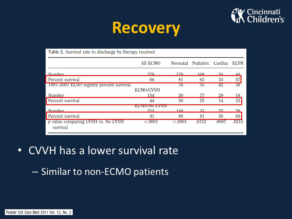 Recovery CVVH has a lower survival rate Similar to non-ECMO patients