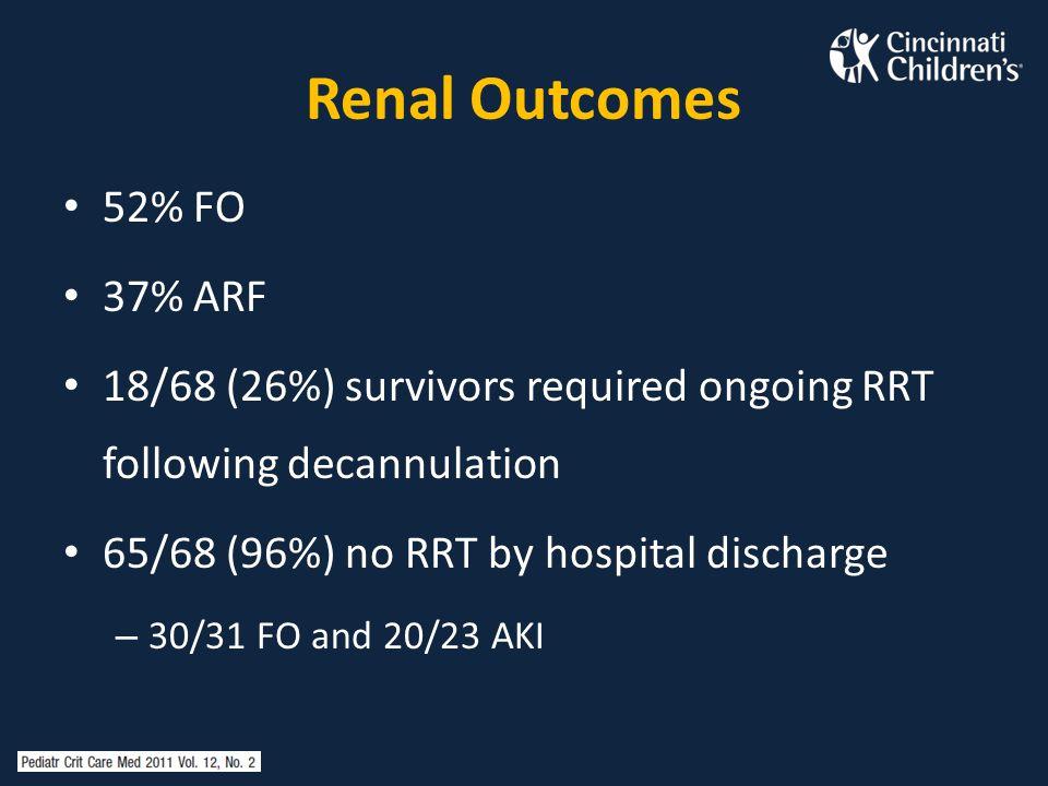 Renal Outcomes 52% FO 37% ARF