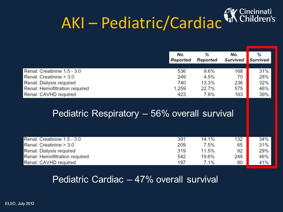 AKI – Pediatric/Cardiac