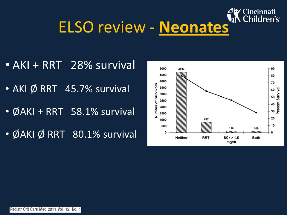 ELSO review - Neonates AKI + RRT 28% survival AKI Ø RRT 45.7% survival