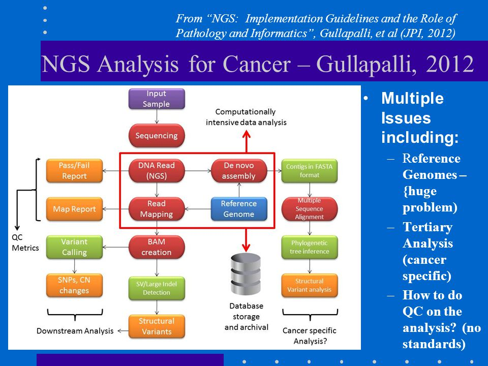 NGS Analysis for Cancer – Gullapalli, 2012