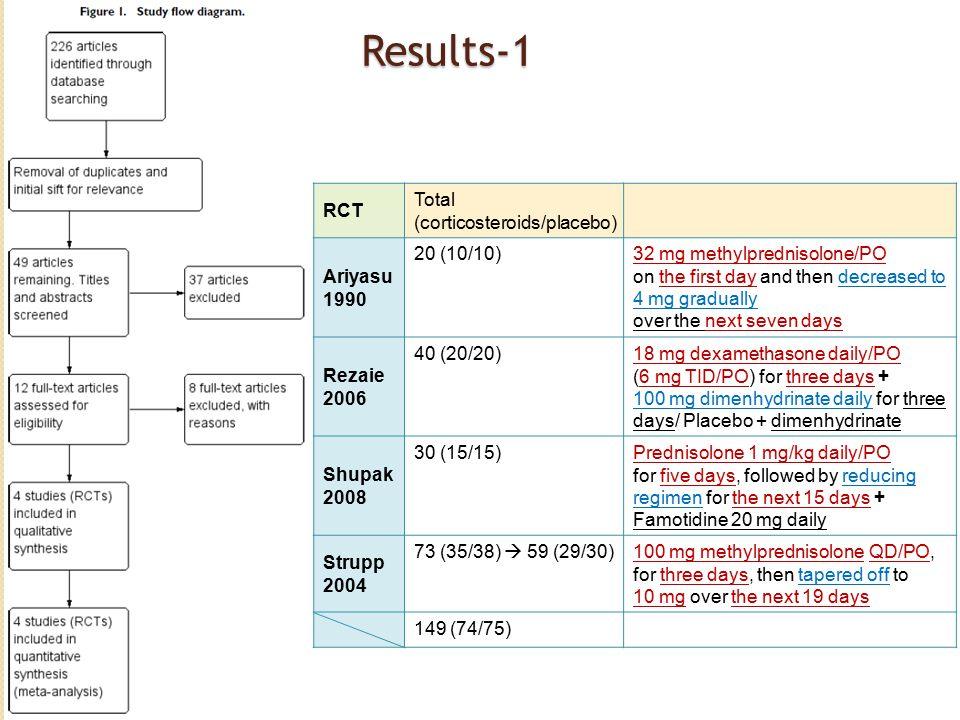 Results-1 RCT Total (corticosteroids/placebo) Ariyasu 1990 20 (10/10)