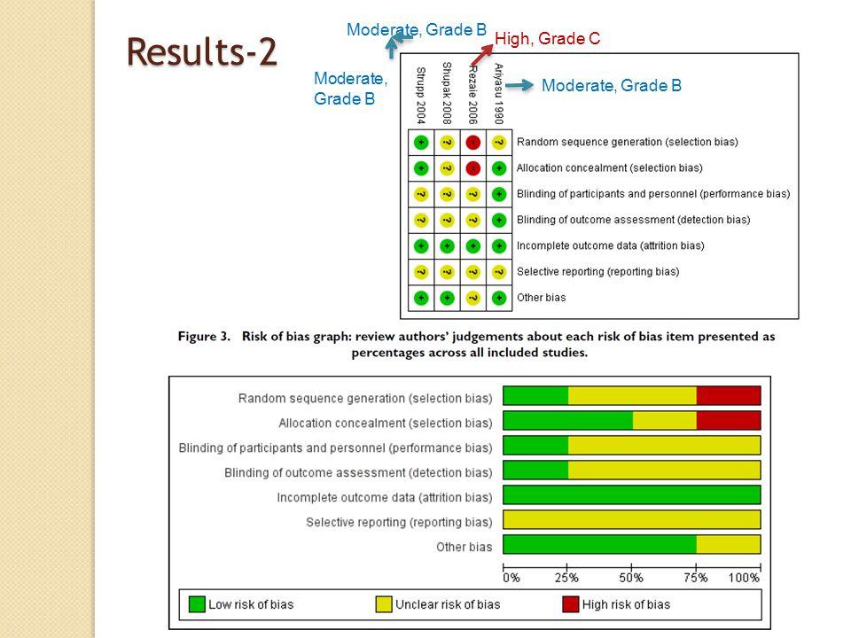 Results-2 Moderate, Grade B High, Grade C Moderate, Grade B