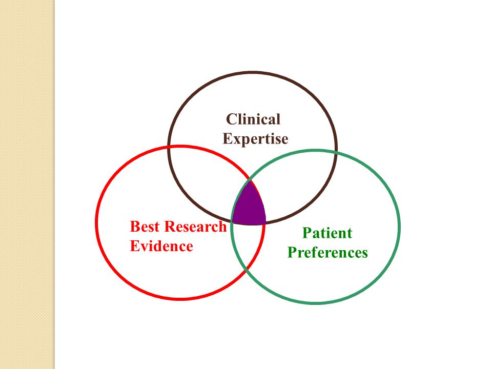 Clinical Expertise Best Research Evidence Patient Preferences