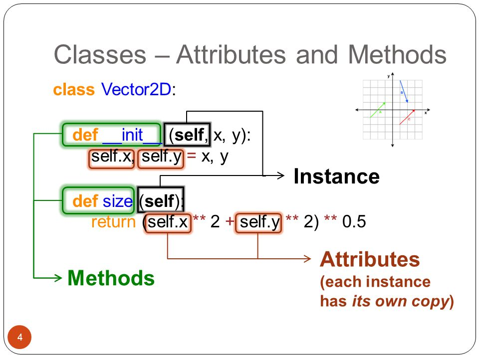 Classes – Attributes and Methods
