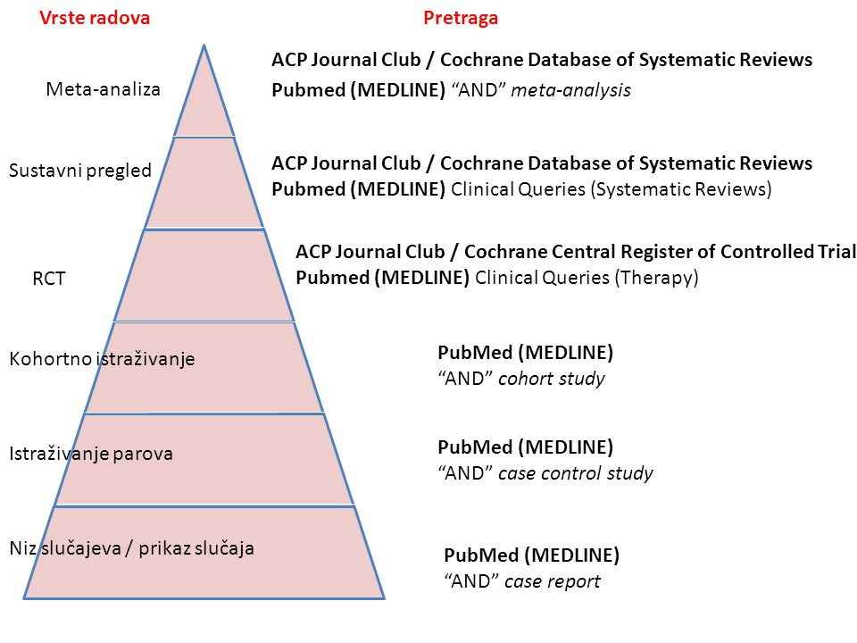 Vrste radova Pretraga. ACP Journal Club / Cochrane Database of Systematic Reviews. Pubmed (MEDLINE) AND meta-analysis.