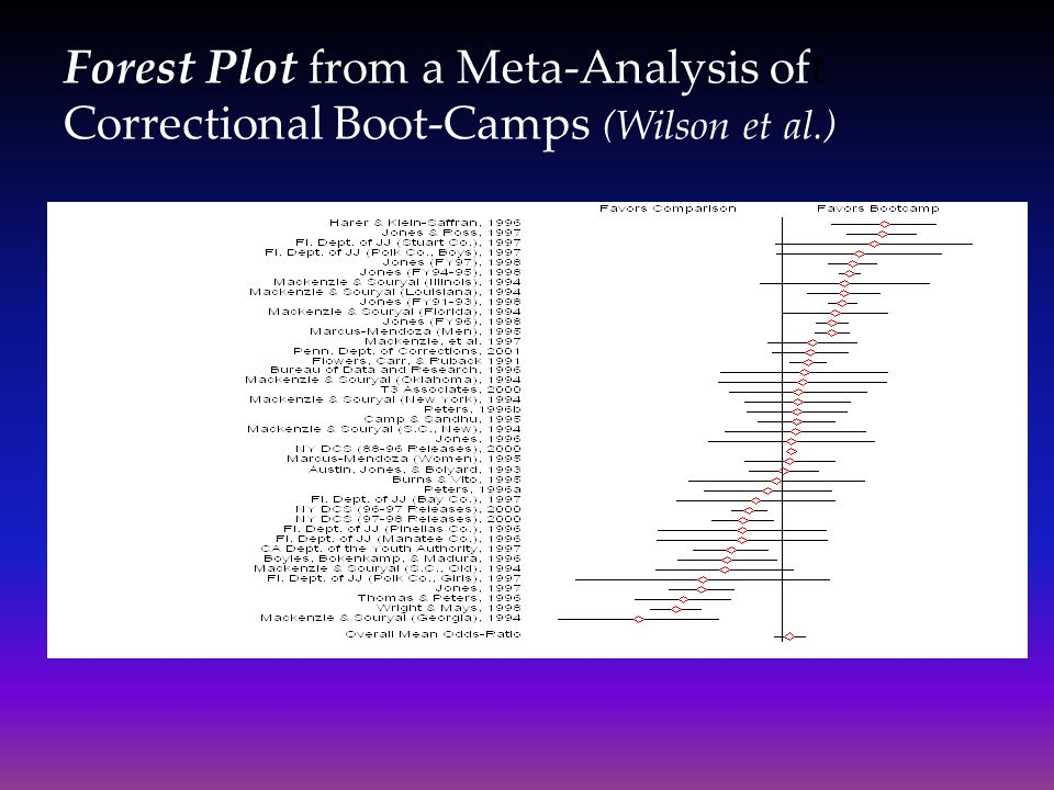 Forest Plot from a Meta-Analysis oft Correctional Boot-Camps (Wilson et al.)