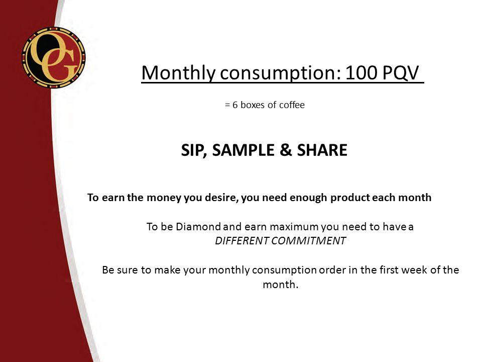 Monthly consumption: 100 PQV