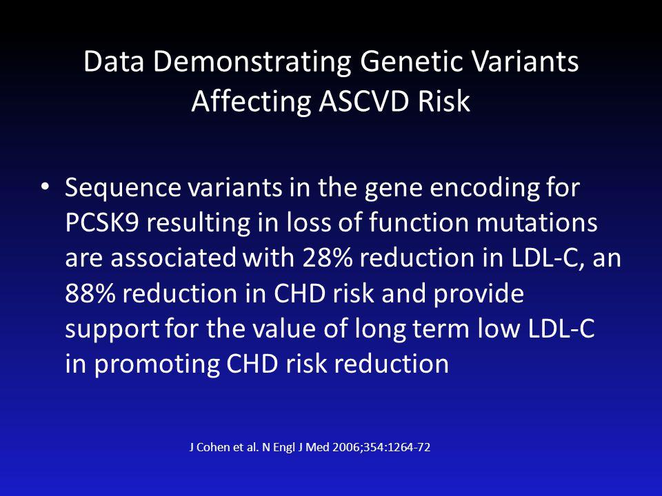 Data Demonstrating Genetic Variants Affecting ASCVD Risk