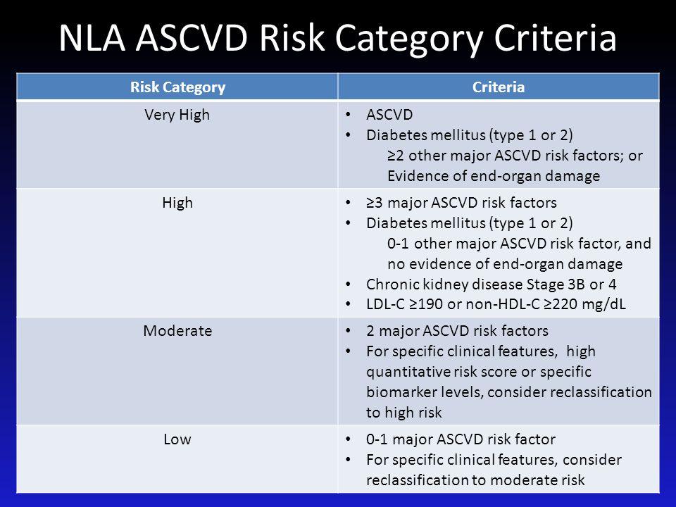 NLA ASCVD Risk Category Criteria