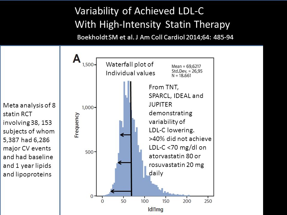 Variability of Achieved LDL-C With High-Intensity Statin Therapy