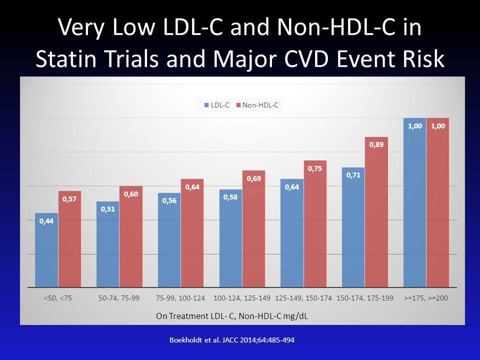 Very Low LDL-C and Non-HDL-C in Statin Trials and Major CVD Event Risk