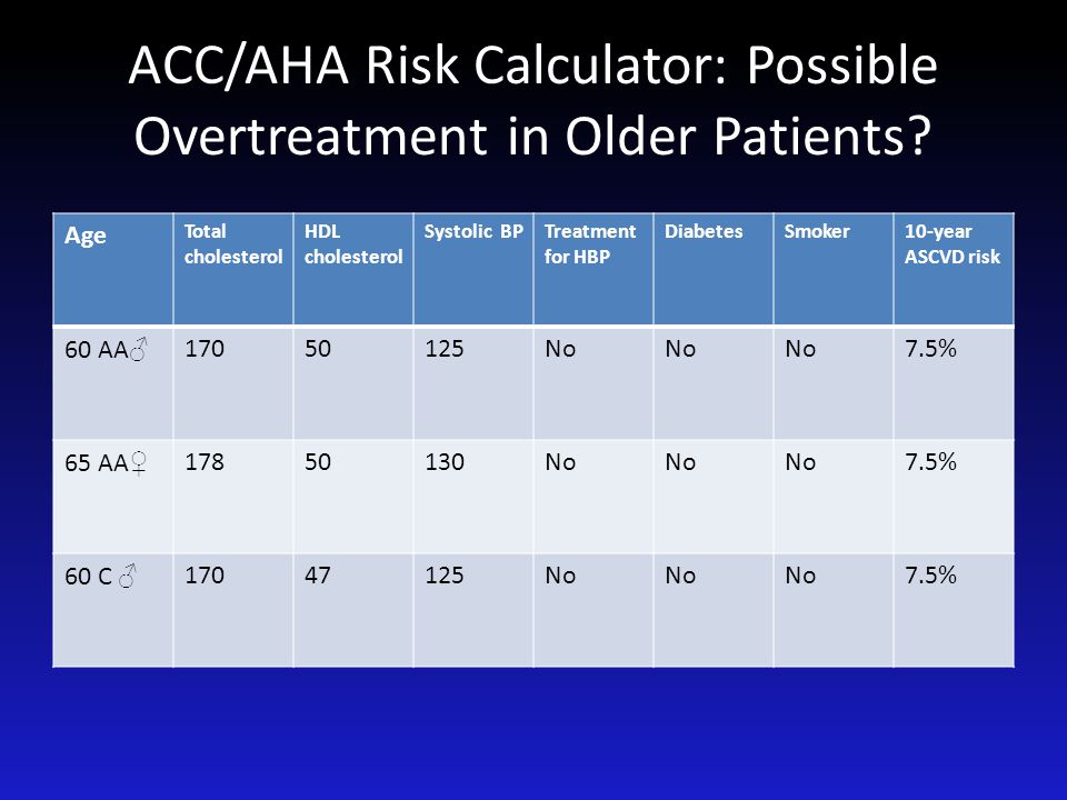 ACC/AHA Risk Calculator: Possible Overtreatment in Older Patients