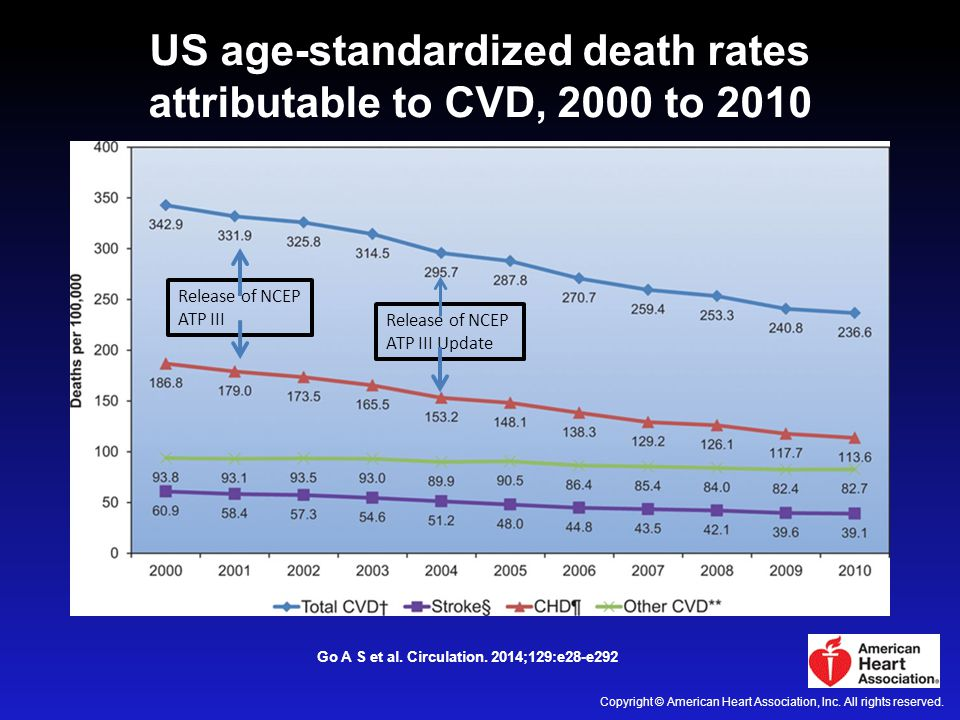US age-standardized death rates attributable to CVD, 2000 to 2010