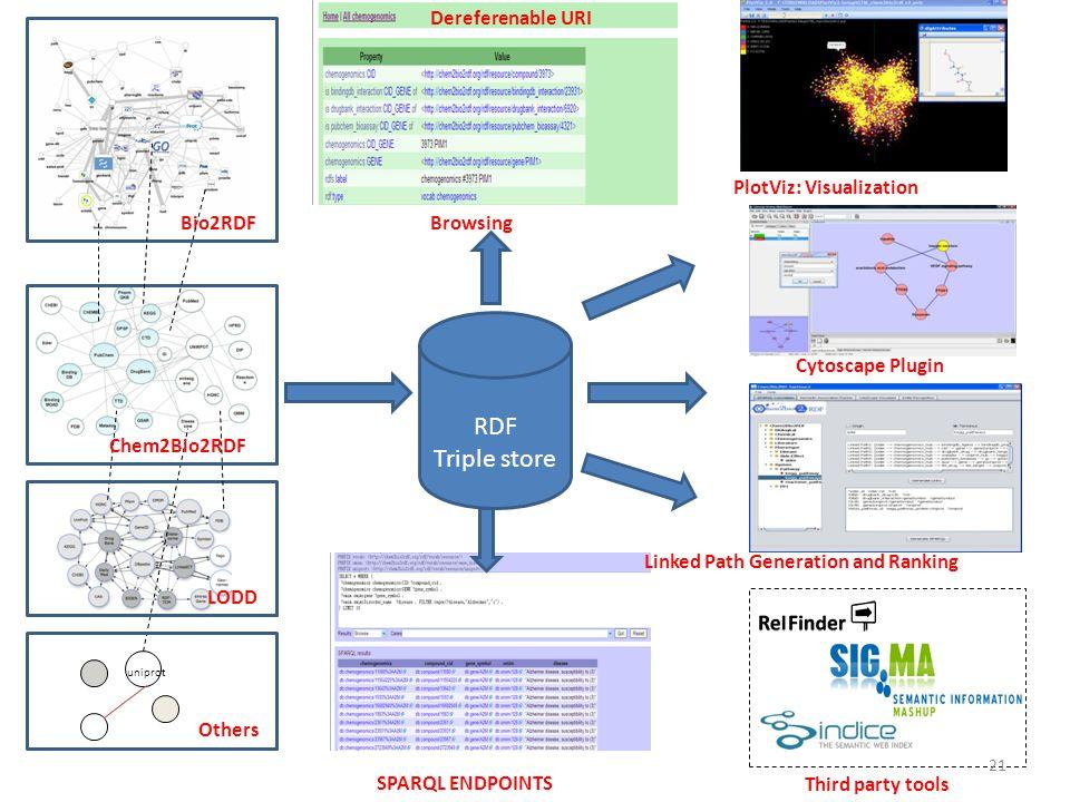 RDF Triple store Dereferenable URI PlotViz: Visualization Bio2RDF