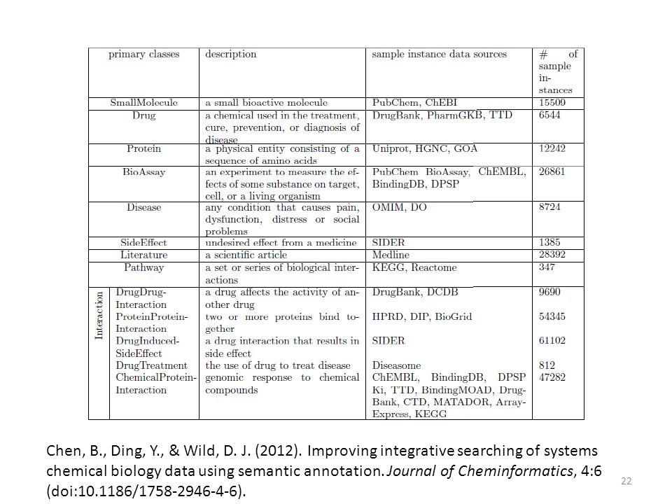 Chen, B., Ding, Y., & Wild, D. J. (2012).