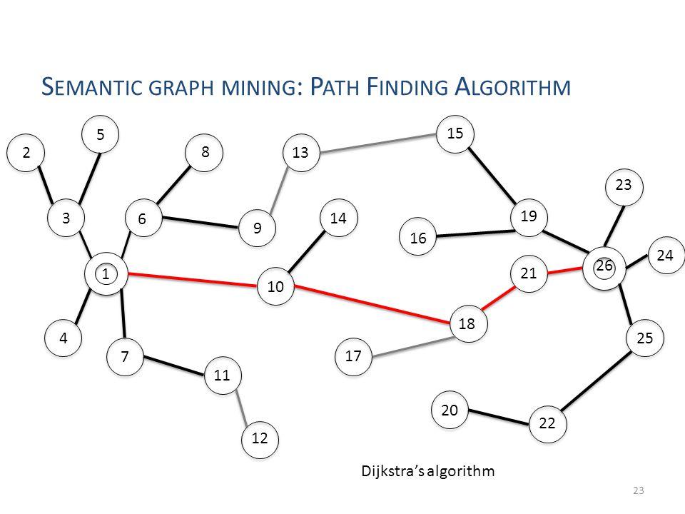 Semantic graph mining: Path Finding Algorithm