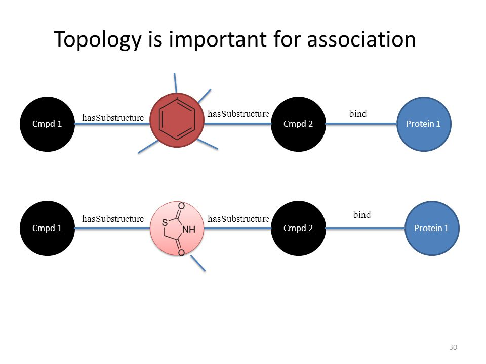 Topology is important for association