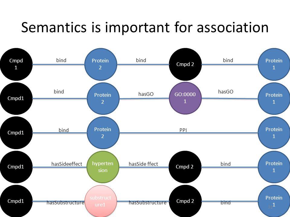 Semantics is important for association
