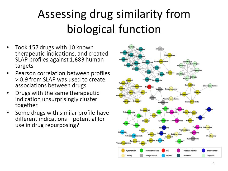 Assessing drug similarity from biological function