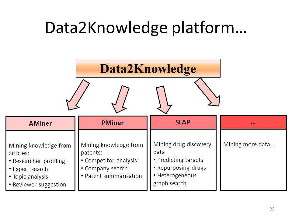 Data2Knowledge platform…