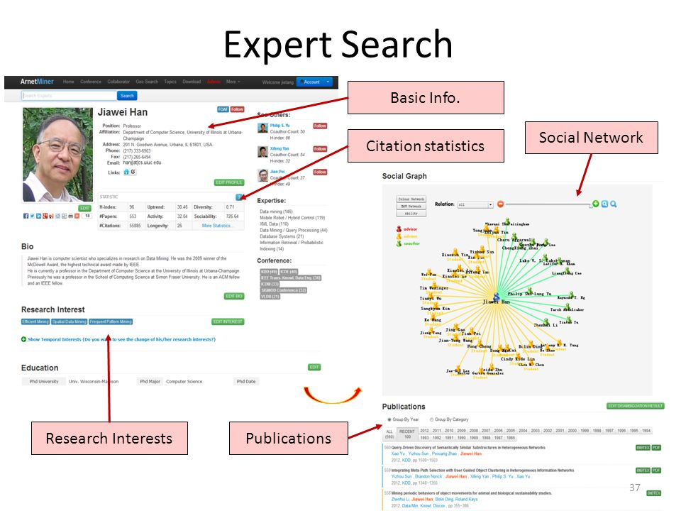 Expert Search Basic Info. Social Network Citation statistics