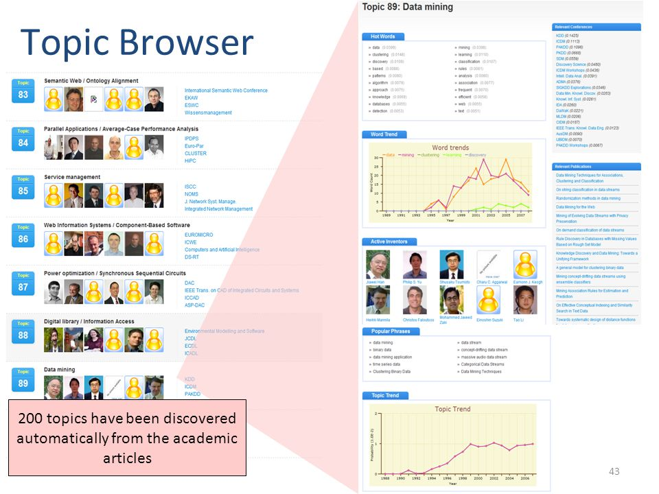 Topic Browser 200 topics have been discovered automatically from the academic articles