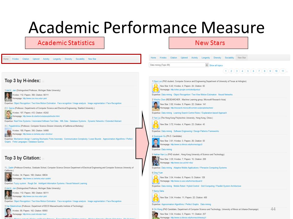 Academic Performance Measure